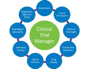 Talent Management: Effect on Organizational Performance